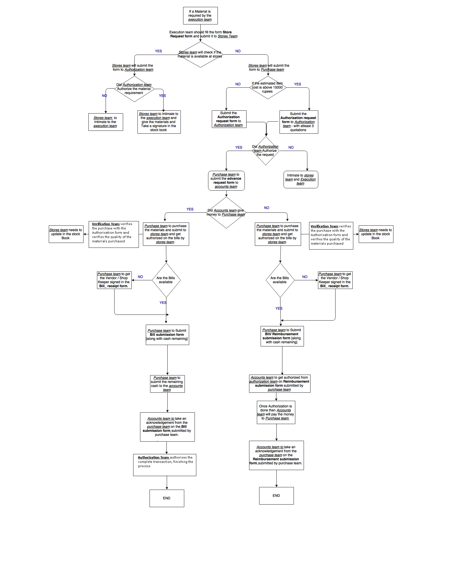 Financial planning flow chart health expenditure make the world make the world wonderful finance flowchart transactions financial flow chart nvjuhfo Image collections